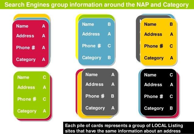Name A Address A Phone ♯ A Category A Name A Address A Phone ♯ A Category A Name B Address A Phone ♯ C Category A Name A A...
