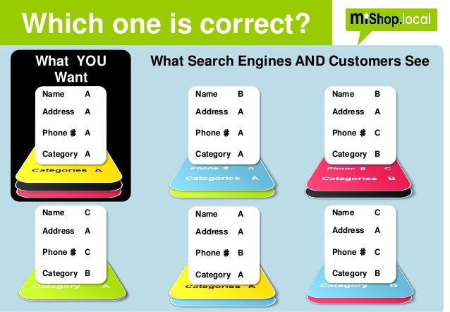 Which one is correct? What Search Engines AND Customers SeeWhat YOU Want Name A Address A Phone ♯ A Category A Name B Addr...