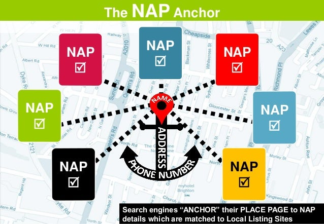 """NAP  NAP  NAP  NAP  NAP  NAP  NAP  The NAP Anchor Search engines """"ANCHOR"""" their PLACE PAGE to NAP details which are..."""