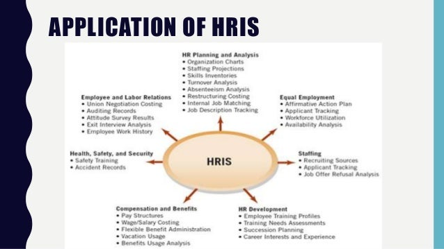 human resource information system hris rh slideshare net Process Improvement Diagram HRIS Flow Chart