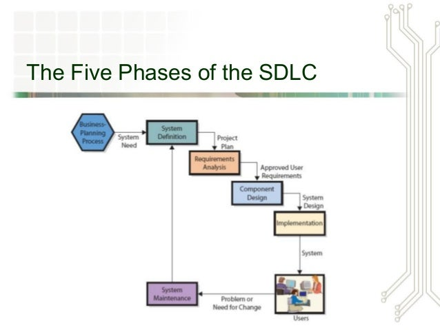 sdlc steps for library information system Q1 – what is systems development  how do businesses use the systems development life cycle (sdlc) process  there are four steps to defining the system.