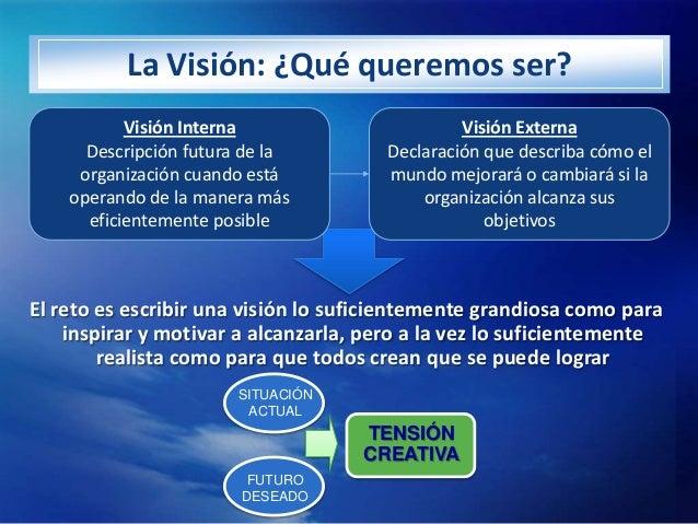 La Visión: ¿Qué queremos ser?           Visión Interna                      Visión Externa      Descripción futura de la  ...