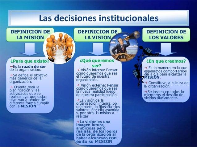 Las decisiones institucionalesDEFINICION DE              DEFINICION DE                  DEFINICION DE  LA MISION          ...