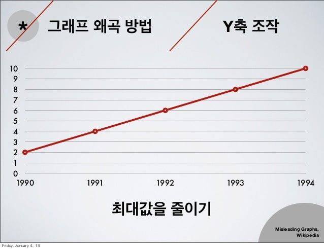 *                 그래프 왜곡 방법            Y축 조작    10     9     8     7     6     5     4     3     2     1     0      1990  ...