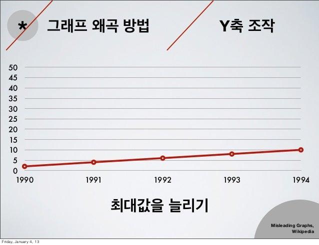 *                 그래프 왜곡 방법            Y축 조작   50   45   40   35   30   25   20   15   10    5    0     1990              ...