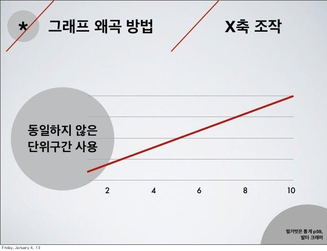 *                 그래프 왜곡 방법       X축 조작               동일하지 않은               단위구간 사용                               2   4   ...
