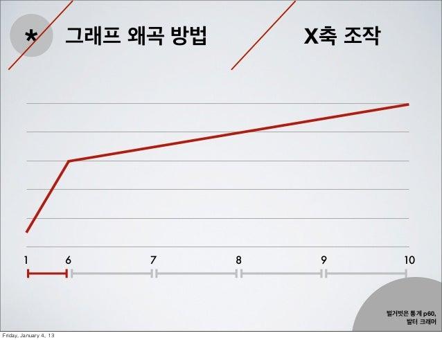 *                 그래프 왜곡 방법       X축 조작         1                 6    7      8    9         10                           ...
