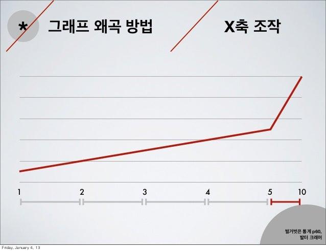 *                 그래프 왜곡 방법       X축 조작         1                   2     3   4      5       10                           ...