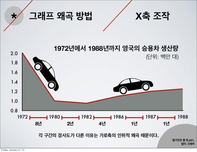 *                 그래프 왜곡 방법                            X축 조작                                 1972년에서 1988년까지 영국의 승용차 생산량  ...