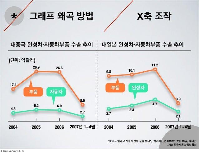 *                 그래프 왜곡 방법                                      X축 조작         대중국 완성차・자동차부품 수출 추이                        ...