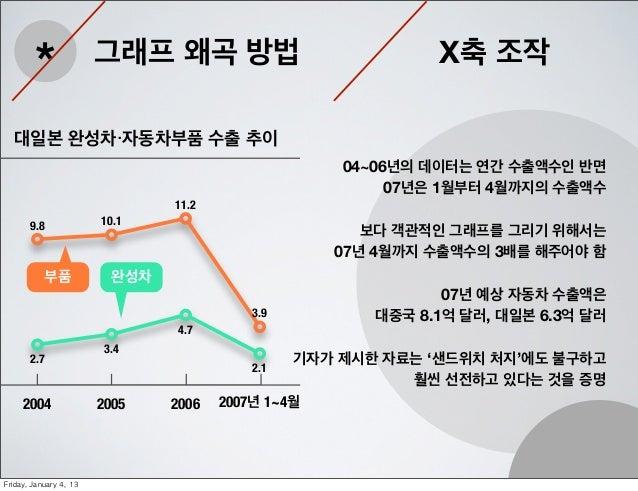 *                 그래프 왜곡 방법                           X축 조작   대일본 완성차・자동차부품 수출 추이                                         ...