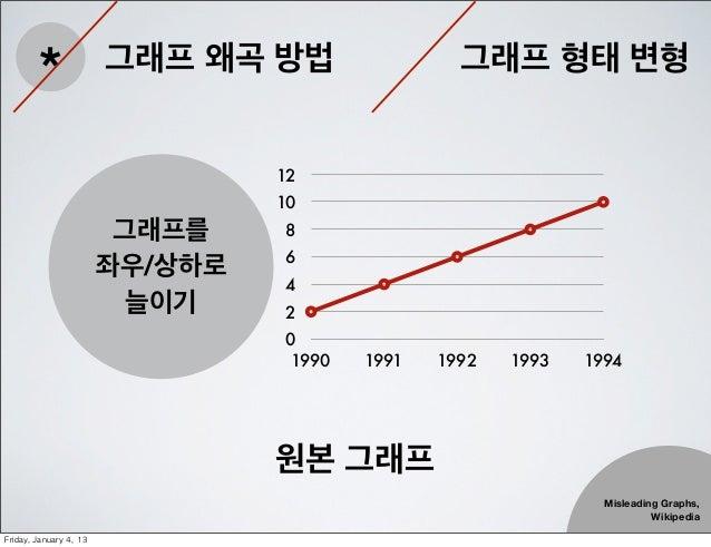 *                 그래프 왜곡 방법                 그래프 형태 변형                                    12                               ...