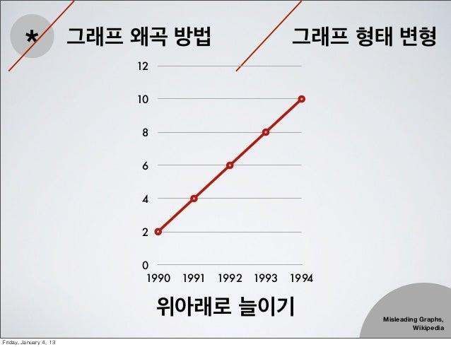 *                 그래프 왜곡 방법                               12                                                            그래...