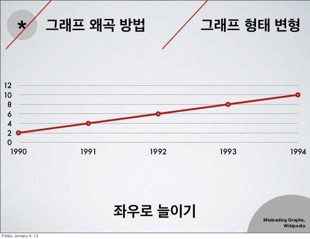 *                 그래프 왜곡 방법           그래프 형태 변형1210 8 6 4 2 0  1990                        1991      1992    1993         ...