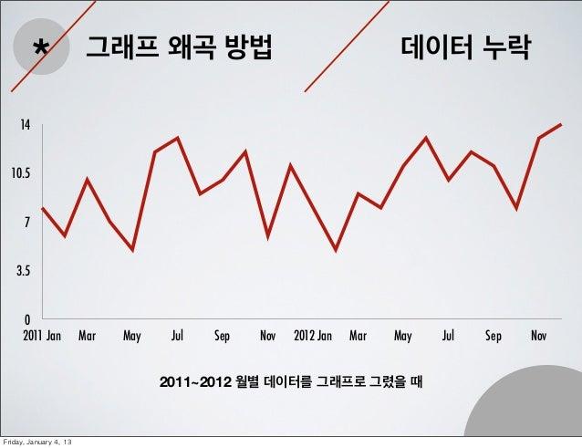 *                그래프 왜곡 방법                                       데이터 누락     14  10.5       7    3.5      0      2011 Jan  ...