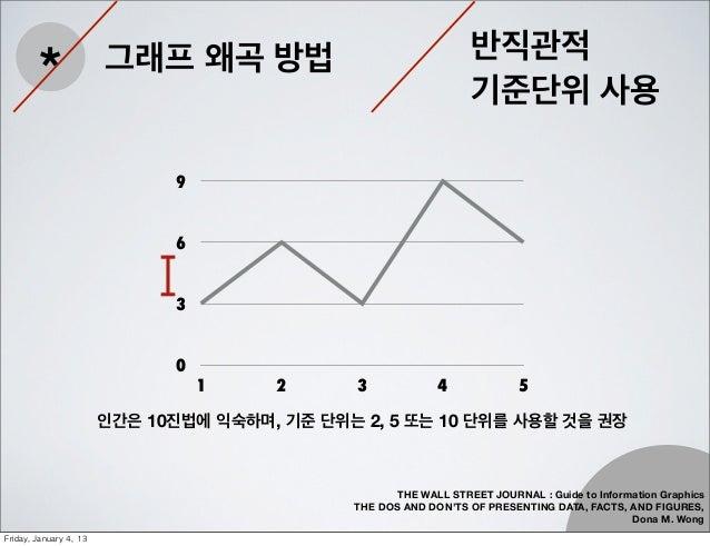 반직관적         *                 그래프 왜곡 방법                                                                     기준단위 사용      ...