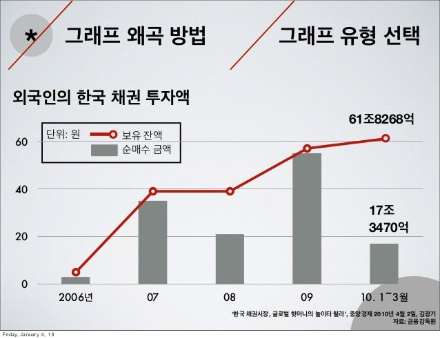 *                 그래프 왜곡 방법                    그래프 유형 선택    외국인의 한국 채권 투자액                                                ...
