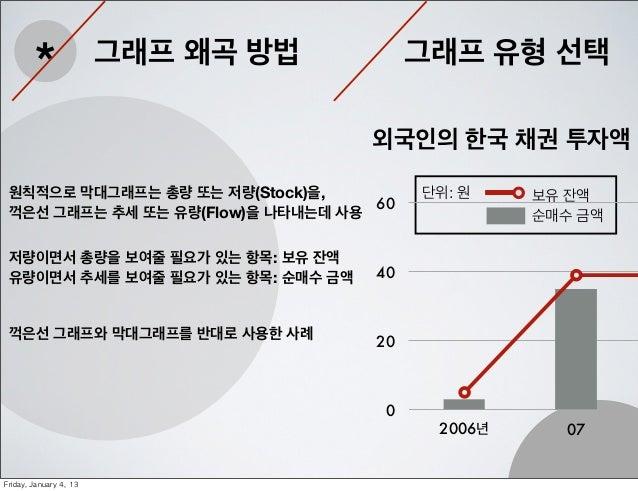 *                 그래프 왜곡 방법        그래프 유형 선택                                       외국인의 한국 채권 투자액 원칙적으로 막대그래프는 총량 또는 저량(St...