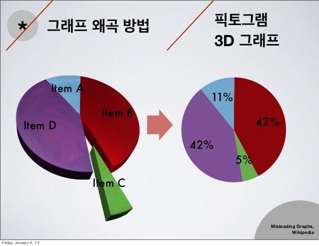픽토그램         *                 그래프 왜곡 방법                                                    3D 그래프                        ...