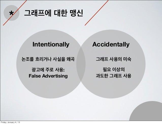 Misleading graphs Slide 3