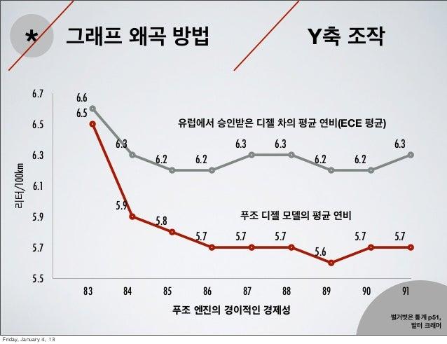 *                그래프 왜곡 방법                                   Y축 조작               6.7         6.6                          ...