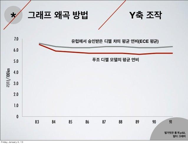 *                그래프 왜곡 방법                         Y축 조작               7.0                                       유럽에서 승인받은...