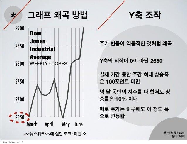 *                  그래프 왜곡 방법                         Y축 조작               2900                    Dow                    Jo...