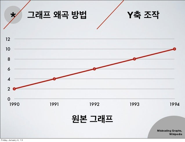 *                 그래프 왜곡 방법          Y축 조작    12    10       8       6       4       2       0        1990                ...