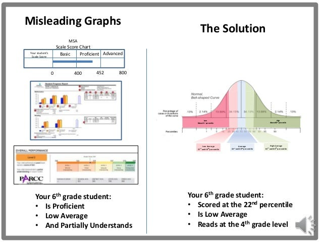 Scale Score Chart Basic Proficient Advanced 0 800 Your student's Scale Score 452400 MSA Misleading Graphs The Solution Hig...