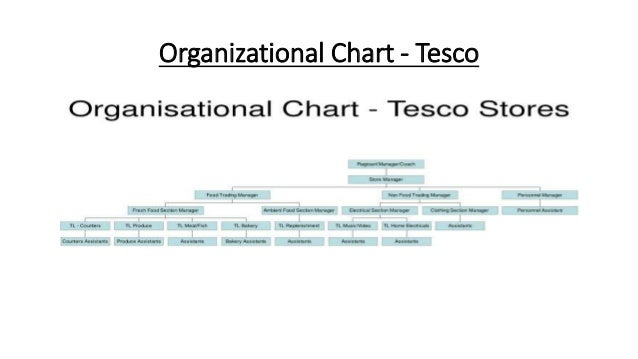 A business report on the tesco company