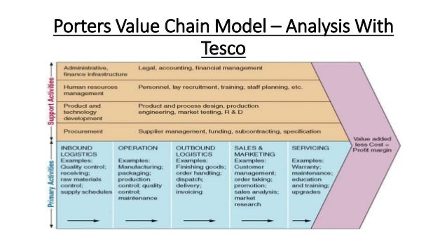 overview of tesco