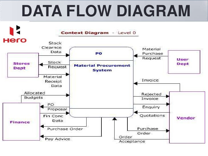 Mis Data Flow Diagram Trusted Wiring Diagram