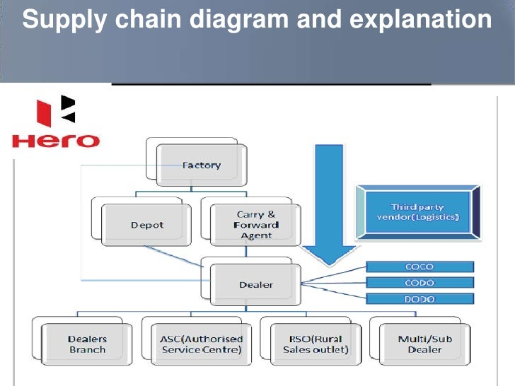 decision support system hero motocorp pdf