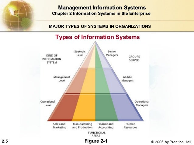types of information unit 4 4different types of mis 5the process of developing a mis  management information systems: conceptual foundations, structure and development 2 nd ed.