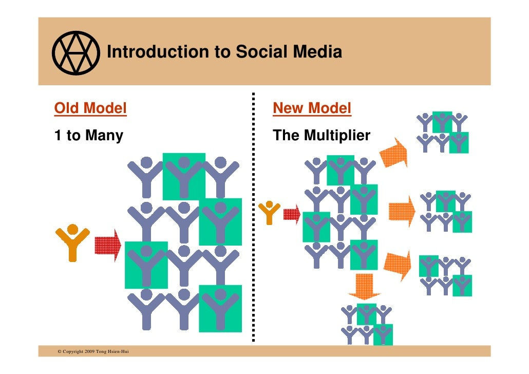 Implementing a Social Media Strategy Slide 3
