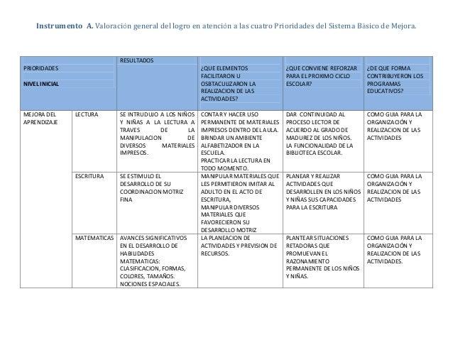 Instrumento A. Valoración general del logro en atención a las cuatro Prioridades del Sistema Básico de Mejora. PRIORIDADES...