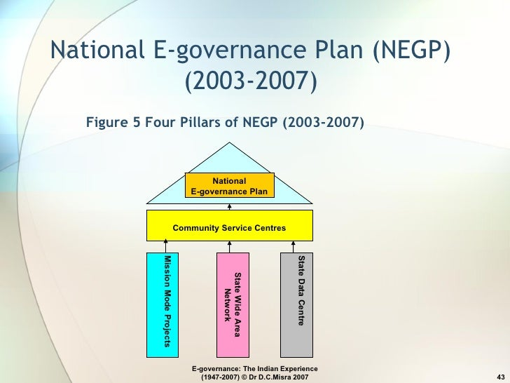 national e governance plan Overall trends and developments in the area of e-governance in india brief  history national e- governance plan – achievements, and challenges ahead.