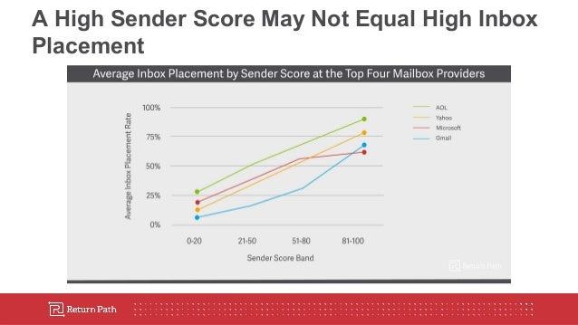 The Hidden Metrics of Email Deliverability Webinar