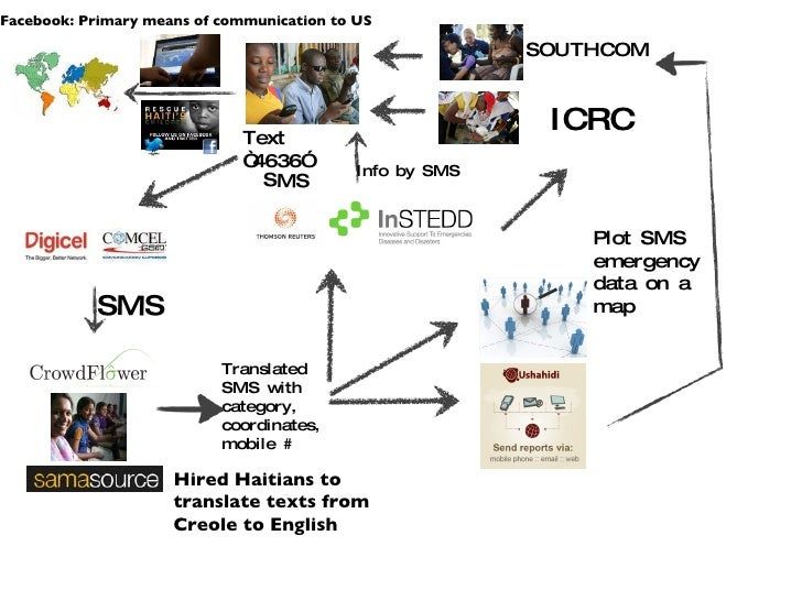 """SMS SMS Translated SMS with category, coordinates, mobile # SOUTHCOM ICRC Text """"4636"""" Info by SMS Hired Haitians to transl..."""