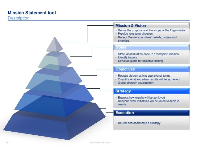 Mission statement templates in Powerpoint
