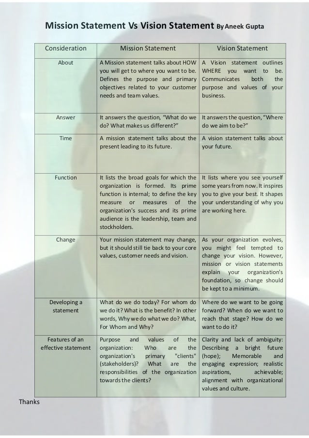 Mission Statement Vs Vision Statement By Aneek Gupta Consideration  Mission Statement  Vision Statement  About  A Mission ...