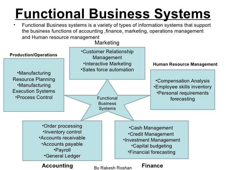 information systems in business functions An information system provides informational support for decision makers within an organization or company, according to the food and agriculture organization of the.