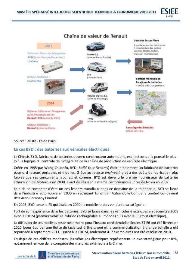 la filière des batteries lithium ion dans l'industrie automobile