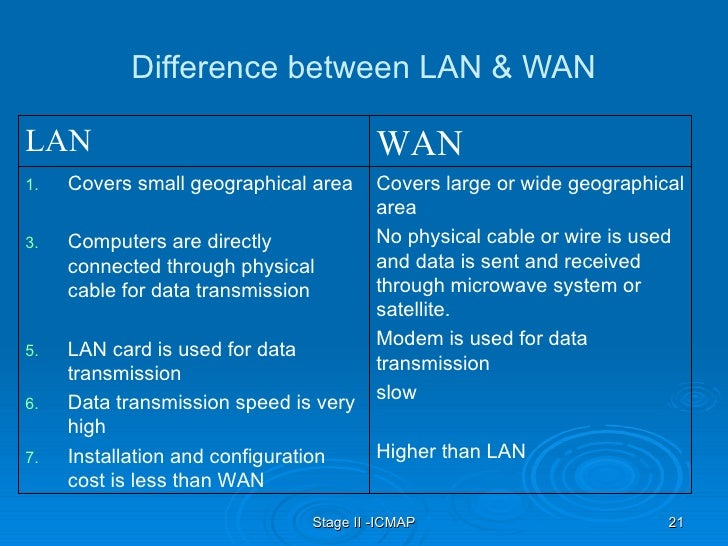 compare and contrast lans wans cans mans and hans Answer to compare and contrast lans, wans, cans, mans, and hans.