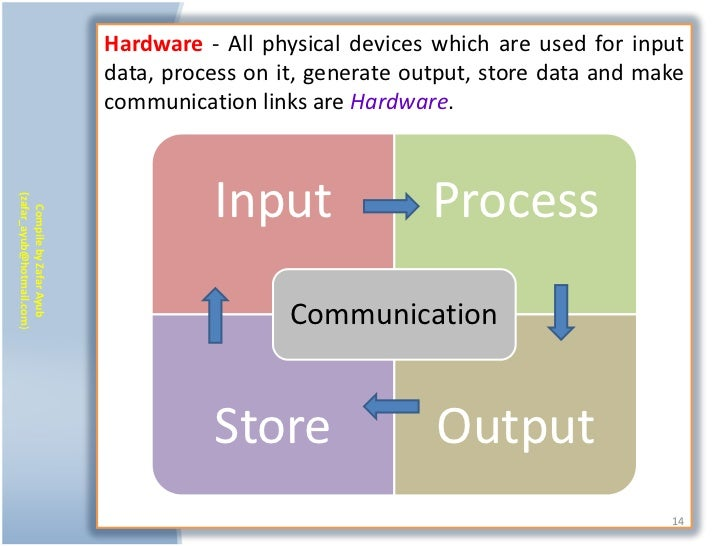 Hardware - All physical devices which are used for input                           data, process on it, generate output, s...