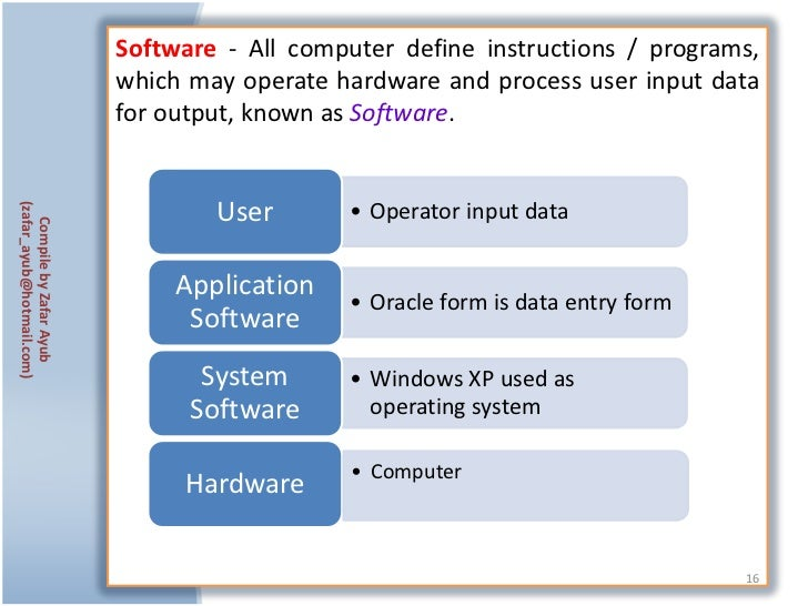 Software - All computer define instructions / programs,                           which may operate hardware and process u...