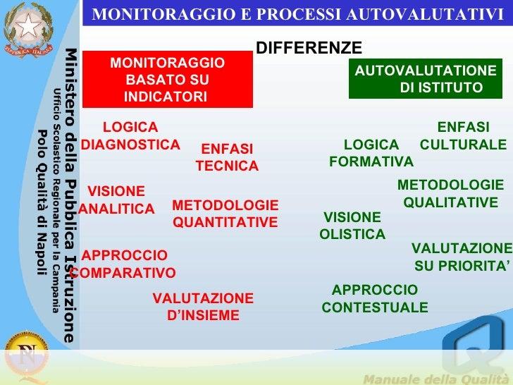 MONITORAGGIO BASATO SU INDICATORI  AUTOVALUTATIONE  DI ISTITUTO LOGICA DIAGNOSTICA LOGICA FORMATIVA DIFFERENZE MONITORAGGI...