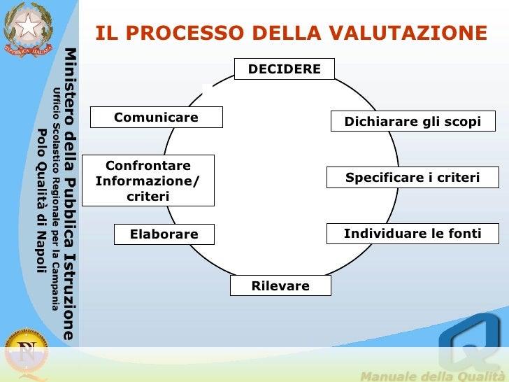 IL PROCESSO DELLA VALUTAZIONE DECIDERE Dichiarare gli scopi Specificare i criteri Individuare le fonti Rilevare Elaborare ...