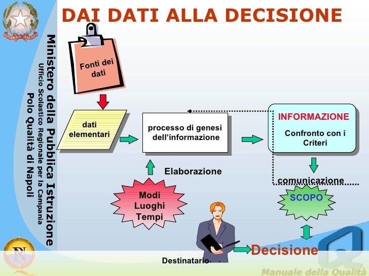 dati elementari processo di genesi  dell'informazione INFORMAZIONE SCOPO Modi Luoghi Tempi Destinatario Fonti dei dati DAI...