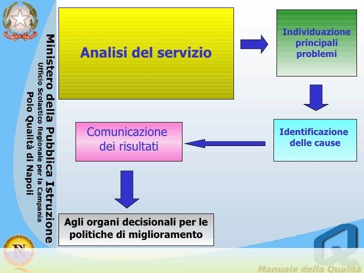 Analisi del servizio Individuazione principali problemi Identificazione  delle cause Comunicazione  dei risultati Agli org...
